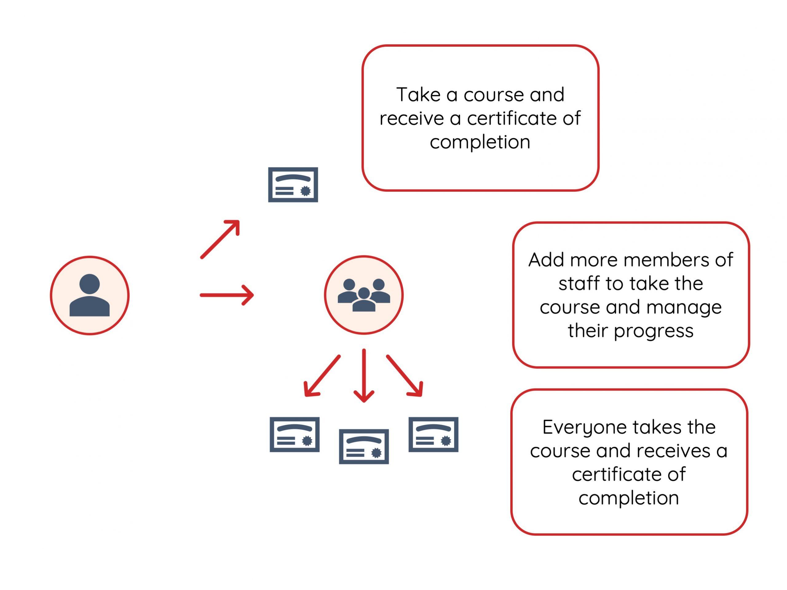 Online CPD deployment models